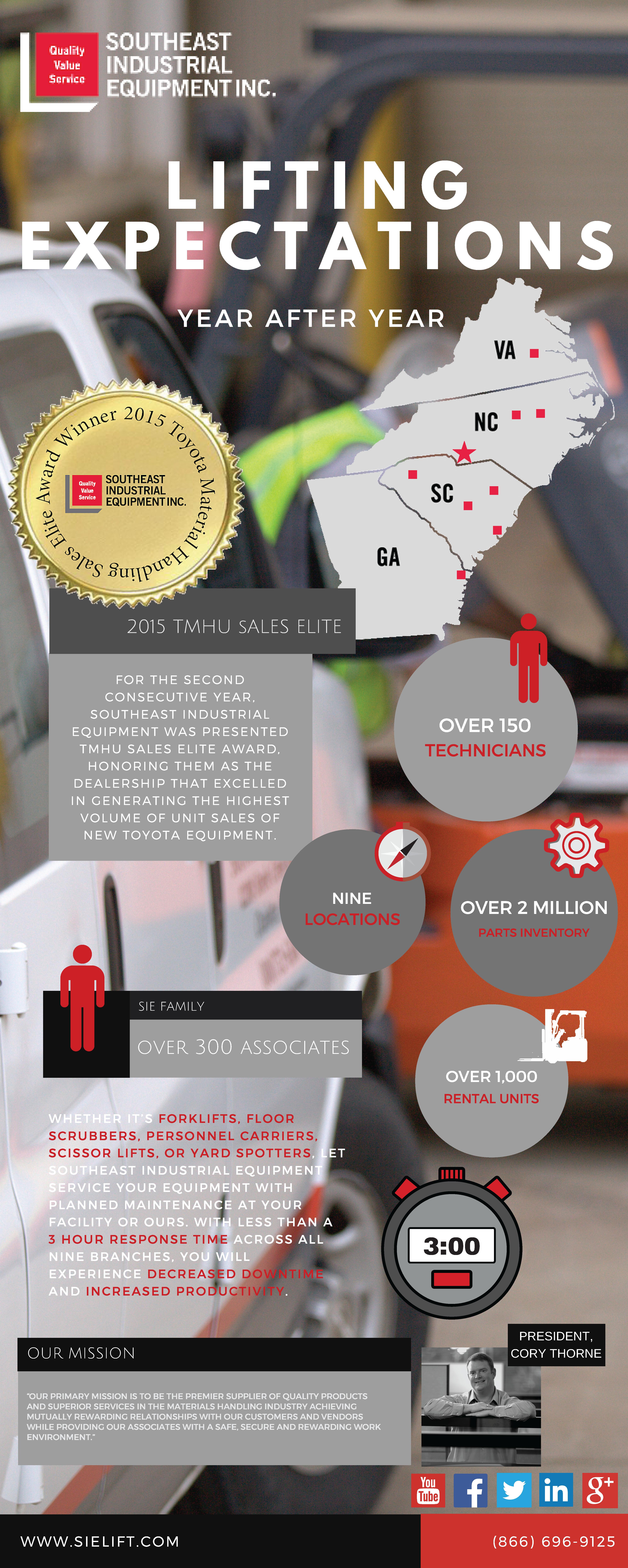 SIE Infographic